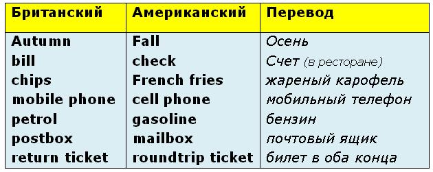 британский английский
